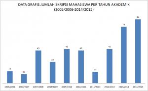 Data grafis Jumlah Skripsi