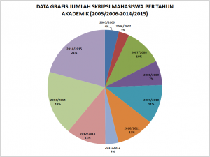 Data grafis Jumlah Skripsi Diagram Tabel
